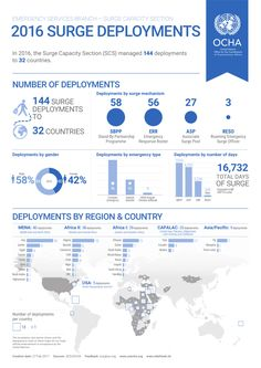 In 2016, the Surge Capacity Section (SCS) managed 144 deployments to 32 countries. #OCHAVIU #surge