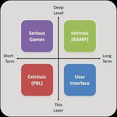 Thin Layer vs Deep Level Gamification http://www.gamified.uk/2013/12/23/thin-layer-vs-deep-level-gamification/
