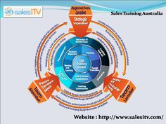 SalesITV is Australia's most inspirational Sales Training Company. Learn the abilities of the trade from our specialist & professional sales training consultants. Read More - http://www.salesitv.com/