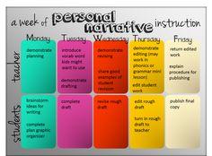 The classroom key: personal narrative writing writing classes, writing less Writing Classes, Writing Lessons, Writing Workshop, Teaching Writing, Teaching Ideas, Writing Ideas, Student Teaching, Essay Writing, 2nd Grade Writing