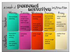 A week of personal narrative instruction plans