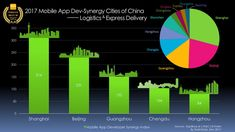 Shanghai Leads Logistics & Express Delivery Mobile App Development Synergy Cities of China, Testin AppBase Best 50 Report 2017
