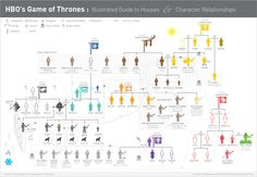 Game-of-Thrones-Infographic. this is why i get confused.