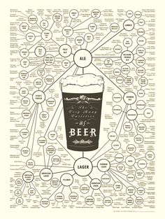 The Very Many Varieties of Beer. Project Info: Poster, 2010, USA  Design: Ben Gibson, Patrick Mulligan (Pop Chart Lab)     #visual #storytelling #infographic