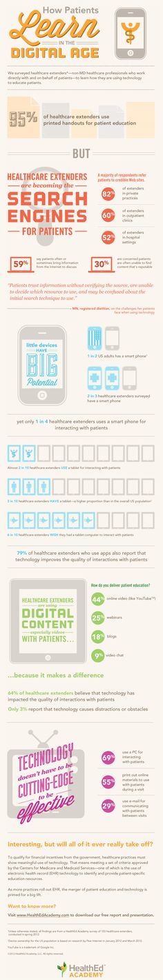 How patients learn in the digital age #infographic #hcsmeu #hcmktg