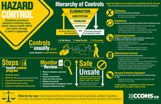 This infographic‬ illustrates the elements of a hazard control program, the hierarchy of controls, and the importance of monitoring and reviewing control systems to protect and keep workers safe.