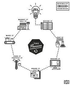 UX Creative Process