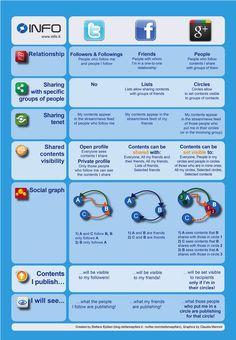 Twitter, Facebook, Google+ Comparison