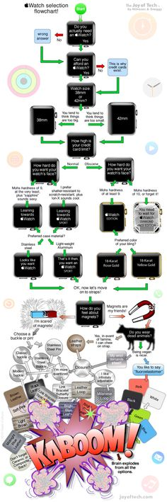 Stuck with your Apple Watch configuration? This flowchart can help