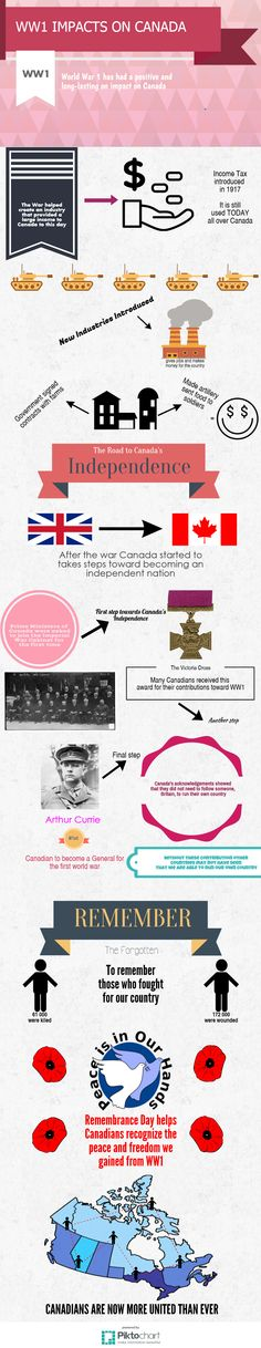 WWI Infographic Fall 2015 Wwi, Fall 2015, Infographics, The Unit, Infographic, Infographic Illustrations, Info Graphics