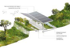 Arquitectura sostenible | Allpe Medio Ambiente