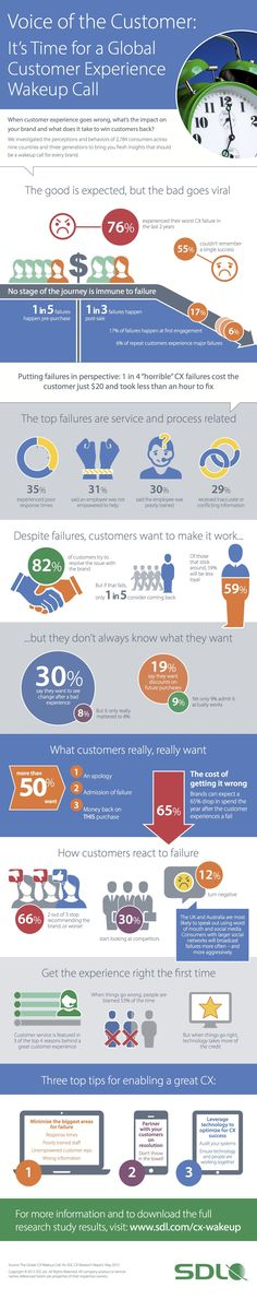 55% of Customers Can't Remember Having a Successful Experience
