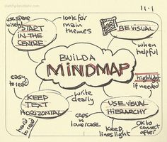 Mind Maps 638807528369777525 - Build a mindmap I have found mindmaps useful to me since I first learned them… Erfolg im Abitur – Mit ZENTRAL-lernen. Kostenloser Lerntypen-Test Source by Visual Thinking, Design Thinking, Critical Thinking, Study Skills, Study Tips, Map Mind, How To Mind Map, Lerntyp Test, Swot