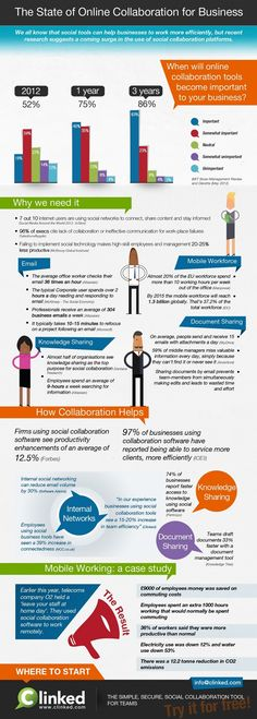Social Collaboration Infographic