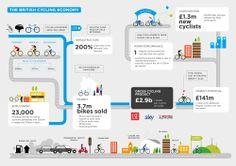 """""""Goed fietsbeleid vermindert fileleed en luchtvervuiling én heeft tegelijk een positief effect op de publieke financiën en tewerkstelling."""" www.zeronaut.be"""