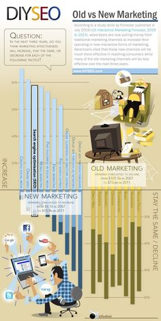 Where Will Marketing Be in 3 Years?