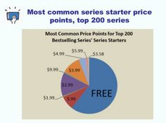 What are some of the key tactics that self-publishers employ to make sure their books sell like hotcakes?