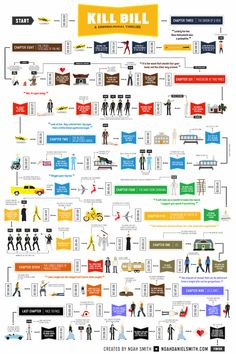 Here's What 'Kill Bill' Looks Like in ChronologicalOrder
