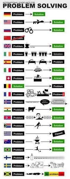 Das internationale Problemlösungs-Diagramm - Home des Tages 17.09.2015   Bleibgeschmeidig