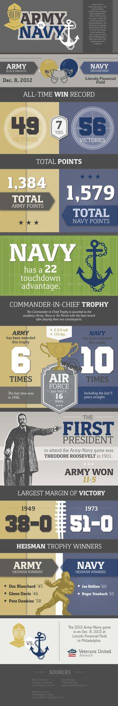 The Army vs. Navy football game is celebrated as one of the most historic rivalries in all of college football.......GOOOOOO NAVY