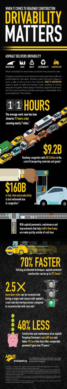 When It Comes to Roadway Construction Drivability Matters (Web Layout) Asphalt Pavement, Web Layout, Infographics, Business Cards, Things To Come, Construction, Graphic Design, Projects, Lipsense Business Cards