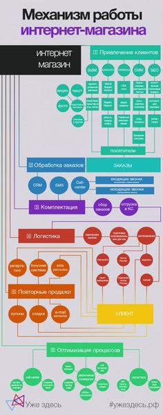 Механизм работы интернет-магазина