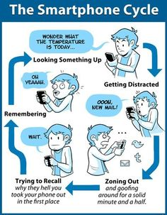 Laughing Chakra: The Smartphone Cycle