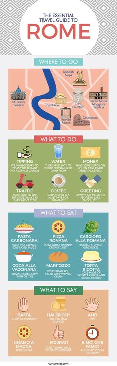 The Ultimate Travel Guide to Rome (Infographic)