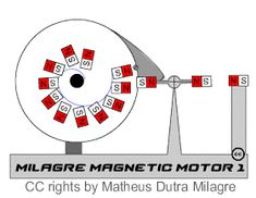 Risultati immagini per Magnetic Perpetuum Mobile gif animated Mechanical Design, Mechanical Engineering, Electrical Engineering, Renewable Energy, Solar Energy, Alternative Energie, Tesla Coil, Prusa I3, Magnetic Motor
