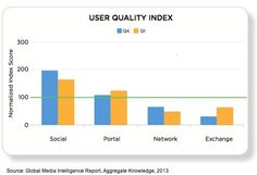 User Quality Index    The user quality index measured a channel's ability to reach a user that can be marketed to consistently.    Social media performed 65% better in Q1 than the indexed industry average.      Read more: http://www.marketingprofs.com/charts/2013/10793/social-media-delivers-highest-quality-users-in-ad-campaigns#ixzz2TsW3tTvy