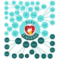 Guide to Lagers and Ales #craftbeer