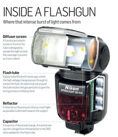 Flash photography cheat sheet: what's inside your flashgun