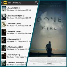 Gone Girl is still the #1 Movie in America !!! I still need to go see this movie I heard it was so Good.