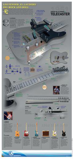 Guitarra electrica #fender – #infografía
