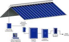 The Solar Roof Is Evolving. The latest twist, from Custom-Bilt Metals, is called Fusion Solar. Photovoltaic thin-film laminate is integrated with standing seam metal roof panels for a sleek appearance. It's bonded directly to the standing seam roof panels in the factory. This diagram shows how it works as a solar panel.