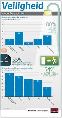 In welke openbare ruimten voelen Nederlanders zich veilig?nieuws.securitas.nl    #station #veiligheid #beveiliging