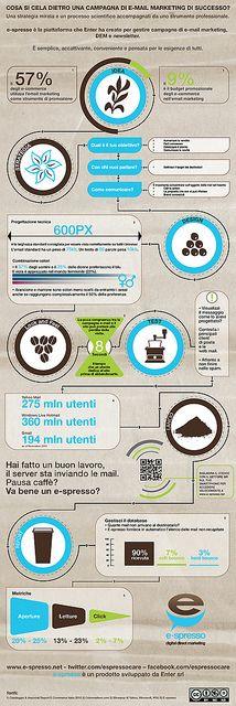 Infographic e-spresso #infographic #infografía