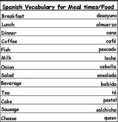 Basic Spanish For Meal times/Food