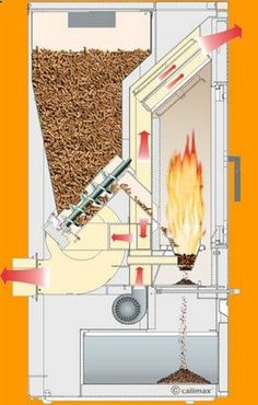 kotel na peletky Wood gas stove Wood Gas Stove, Pellet Stove, Stove Oven, Wood Burner, Eco Deco, Alternative Energie, Home Projects, Projects To Try, Rocket Mass Heater