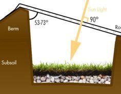 Construire une serre souterraine pour cultiver toute l'année