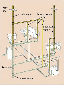 this is a diagram of a typical plumbing system in a residential rh pinterest com DWV Plumbing Design DWV Basics