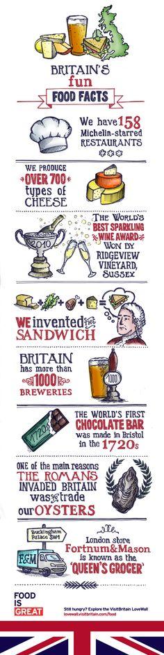 Britain's Fun Food Facts