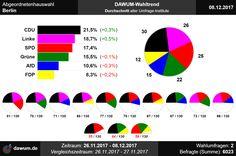 #aghw Wahltrend zur Abgeordnetenhauswahl in Berlin (08.12.2017)