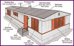 home repairs,home maintenance,home remodeling,home renovation Buying A Mobile Home, Mobile Home Redo, Mobile Home Repair, Mobile Home Makeovers, Mobile Home Living, Mobile Home Decorating, Home Buying Tips, Home Buying Process, Decorating Ideas