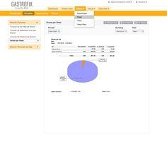 Uitgebreide franchise en filiaalmodule voor het realtime beheren van al uw locaties. Ipad, Chart, Period