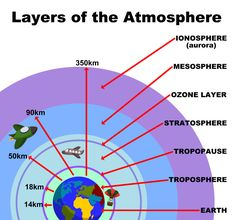 earth atmosphere diagram this diagram shows the different