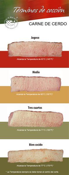 Aquí veremos los términos de cocción de en la carne de cerdo.
