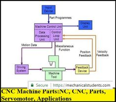G Codes and M Codes of CNC Part Programming-Especially for GATE Exam was presented in this article. Machine Parts, Cnc Machine, Gate Exam, Machining Process, Cnc Parts, Coding, Positivity, Desktop Cnc, Programming