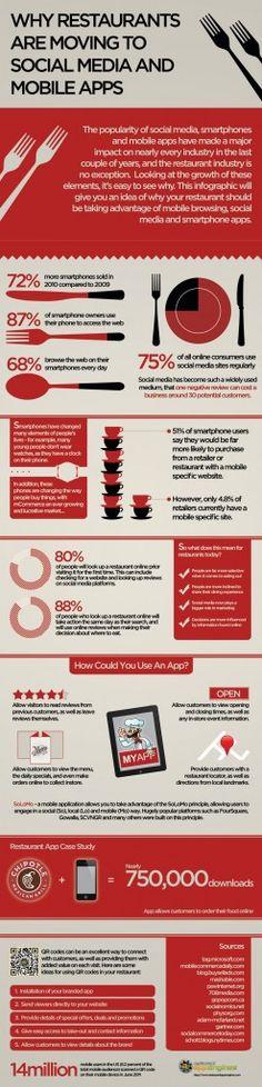 Infografía sobre restaurantes, Social Media y mobile Apps.