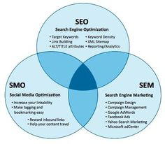 Internet Marketing Services For Small & Medium Businesses